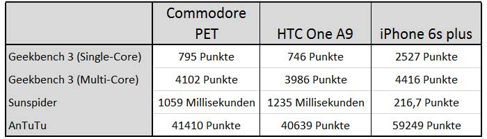 commodore-pet-benchmark