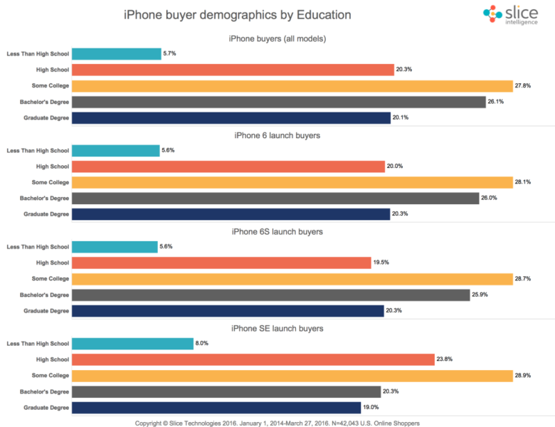 Demographics-iPhone-Buyers-Education-1024×788