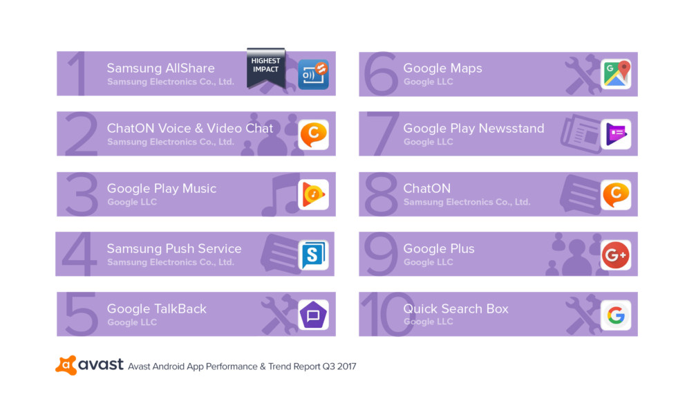 Avast App Report Q3-2017 Top 10 Performance-Draining Apps That Run at Startup